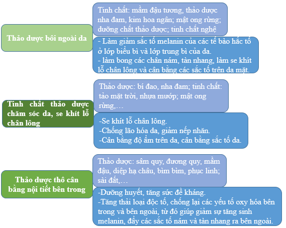 phuong-phap-chua-tan-nhang-1