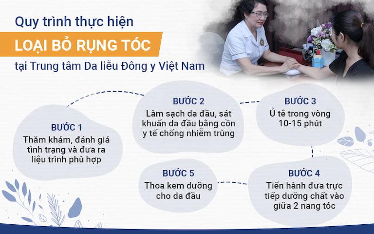 Quy trình thực hiện loại bỏ rụng tóc tại Trung tâm Da liễu Đông y Việt Nam
