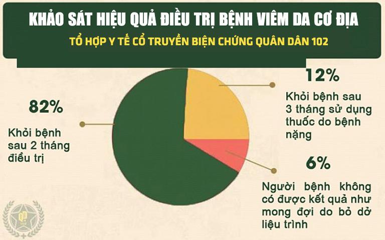 Kết quả khảo sát thực tế tại Tổ hợp Y tế cổ truyền biện chứng Quân dân 102